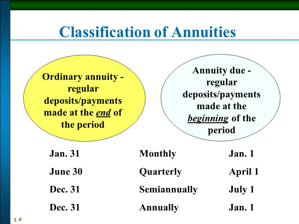 1-9 Classification of Annuities Ordinary annuity - regular deposits/payments made at the end of the period Annuity due - regular deposits/payments made at the beginning of the period Jan.