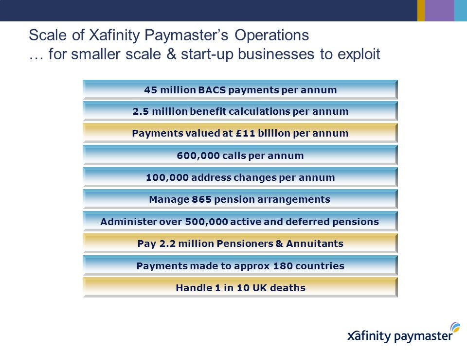 Scale of Xafinity Paymaster's Operations … for smaller scale & start-up businesses to exploit 45 million BACS payments per annum 2.5 million benefit calculations per annum Payments valued at £11 billion per annum 600,000 calls per annum 100,000 address changes per annum Pay 2.2 million Pensioners & Annuitants Payments made to approx 180 countries Handle 1 in 10 UK deaths Administer over 500,000 active and deferred pensions Manage 865 pension arrangements
