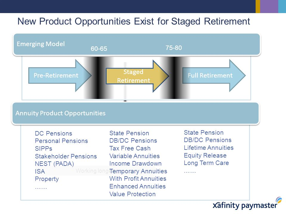 New Product Opportunities Exist for Staged Retirement Working longer Emerging Model Pre-RetirementFull Retirement Annuity Product Opportunities Staged