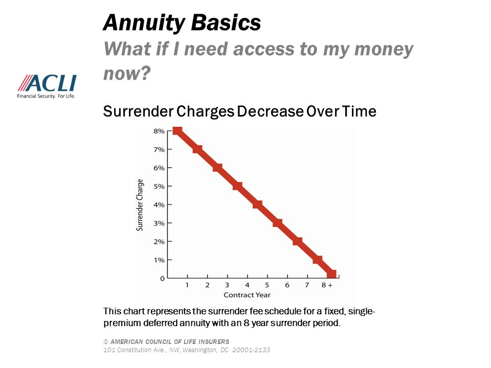 © AMERICAN COUNCIL OF LIFE INSURERS 101 Constitution Ave., NW, Washington, DC 20001-2133 Annuity Basics What if I need access to my money now.