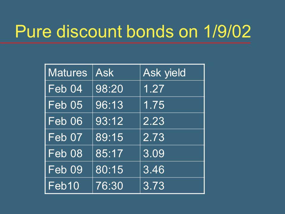 Pure discount bonds on 1/9/02 MaturesAskAsk yield Feb 0498:201.27 Feb 0596:131.75 Feb 0693:122.23 Feb 0789:152.73 Feb 0885:173.09 Feb 0980:153.46 Feb1076:303.73