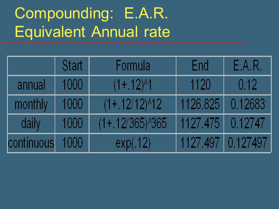 Compounding: E.A.R. Equivalent Annual rate