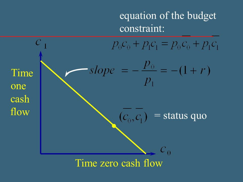 = status quo Time zero cash flow Time one cash flow equation of the budget constraint: