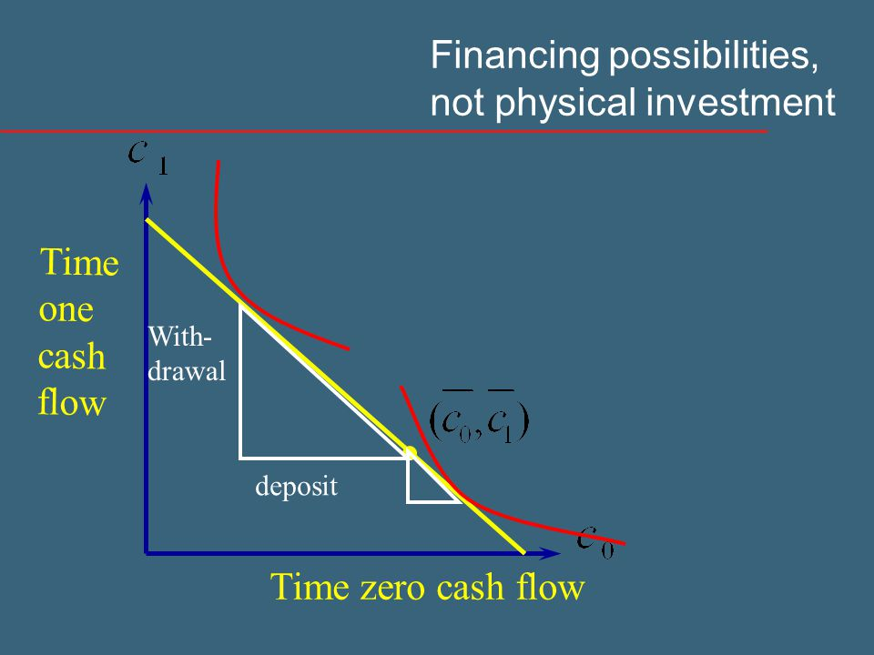 Time zero cash flow Time one cash flow Financing possibilities, not physical investment deposit With- drawal