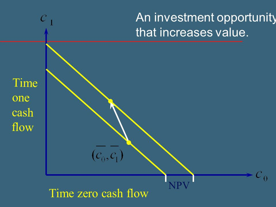 Time zero cash flow Time one cash flow An investment opportunity that increases value. NPV