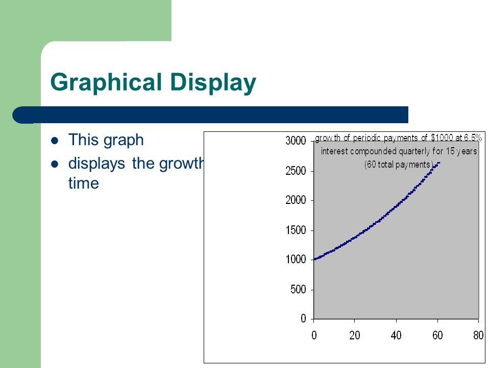 Graphical Display This graph displays the growth of each periodic payment over time Display: