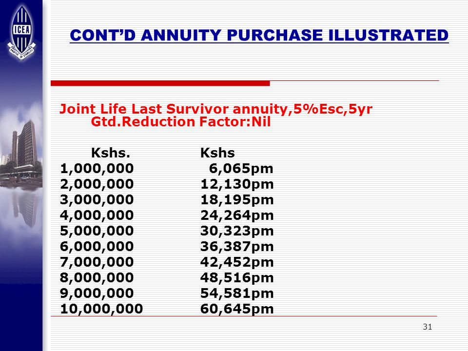 31 CONT'D ANNUITY PURCHASE ILLUSTRATED Joint Life Last Survivor annuity,5%Esc,5yr Gtd.Reduction Factor:Nil Kshs.Kshs 1,000,000 6,065pm 2,000,00012,130pm 3,000,00018,195pm 4,000,00024,264pm 5,000,00030,323pm 6,000,00036,387pm 7,000,00042,452pm 8,000,00048,516pm 9,000,00054,581pm 10,000,00060,645pm