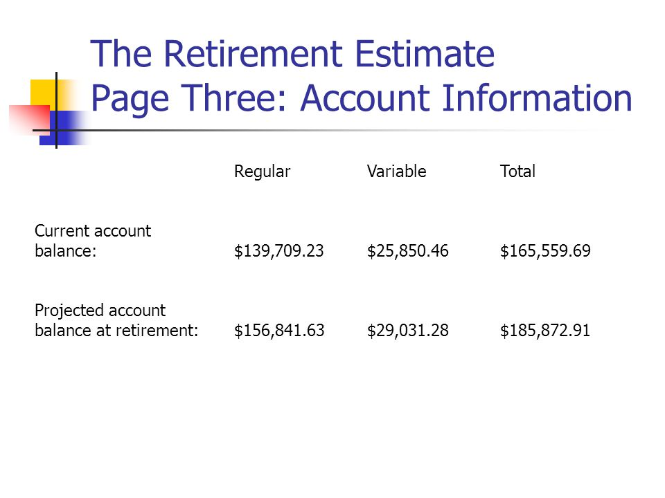 The Retirement Estimate Page Three: Account Information RegularVariableTotal Current account balance: $139,709.23$25,850.46$165,559.69 Projected account balance at retirement:$156,841.63$29,031.28$185,872.91
