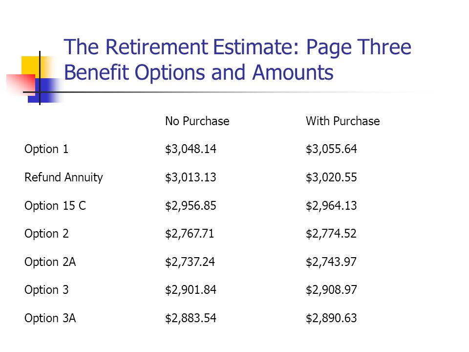 The Retirement Estimate: Page Three Benefit Options and Amounts No PurchaseWith Purchase Option 1$3,048.14$3,055.64 Refund Annuity$3,013.13$3,020.55 Option 15 C$2,956.85$2,964.13 Option 2$2,767.71$2,774.52 Option 2A$2,737.24$2,743.97 Option 3$2,901.84$2,908.97 Option 3A$2,883.54$2,890.63