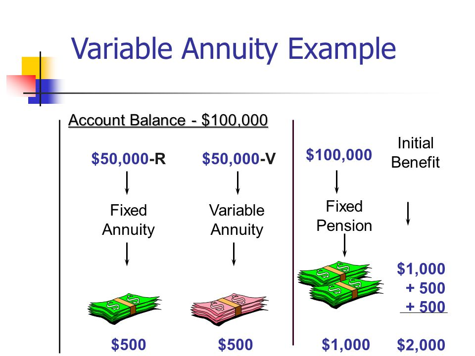 Initial Benefit $1,000 + 500 $2,000 Account Balance - $100,000 $50,000-R$50,000-V Variable Annuity $500 Fixed Annuity Variable Annuity Example $100,000 Fixed Pension $1,000