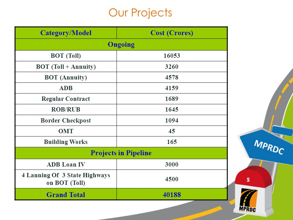 Our Projects: Cost Share in Crores of Rupees MPRDC 6