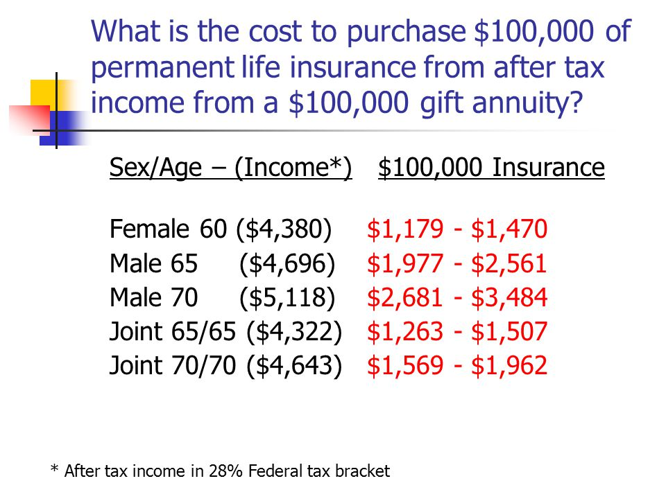 What is the cost to purchase $100,000 of permanent life insurance from after tax income from a $100,000 gift annuity.