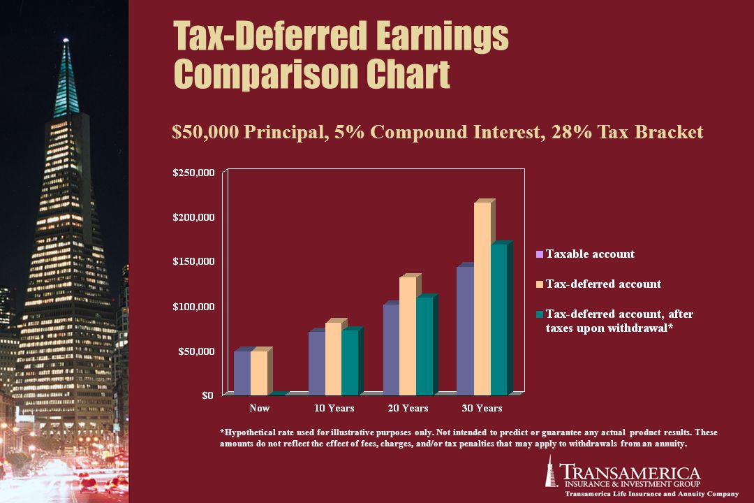 Tax-Deferred Earnings Comparison Chart *Hypothetical rate used for illustrative purposes only.
