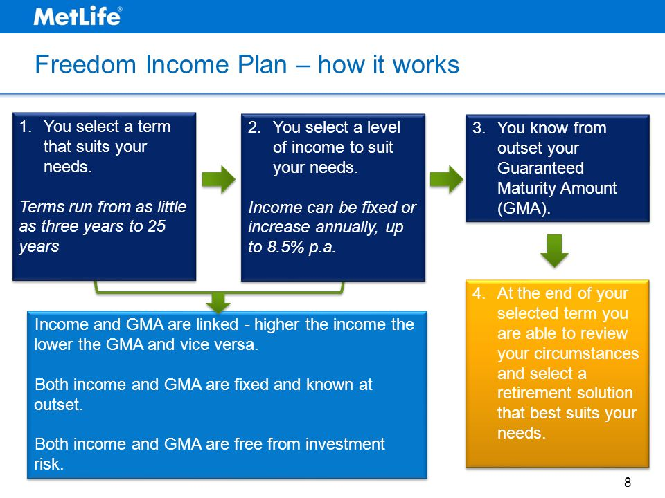 Freedom Income Plan – how it works 8 3.You know from outset your Guaranteed Maturity Amount (GMA). 4.At the end of your selected term you are able to