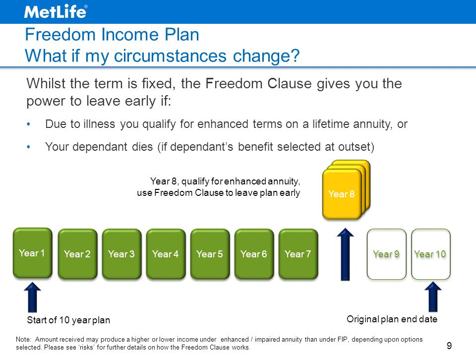 Year 8 Freedom Income Plan What if my circumstances change? 9 Year 1 Year 9 Year 8 Year 7 Year 6 Year 5 Year 4 Year 3 Year 2 Year 10 Start of 10 year