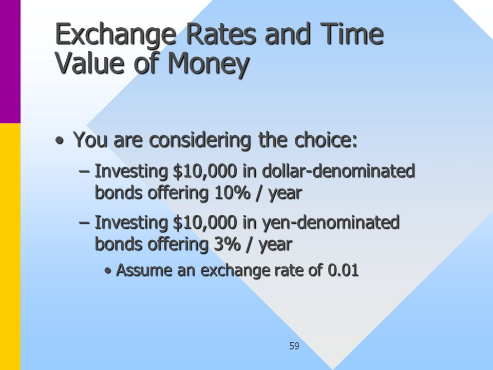 59 Exchange Rates and Time Value of Money You are considering the choice:You are considering the choice: –Investing $10,000 in dollar-denominated bonds offering 10% / year –Investing $10,000 in yen-denominated bonds offering 3% / year Assume an exchange rate of 0.01Assume an exchange rate of 0.01