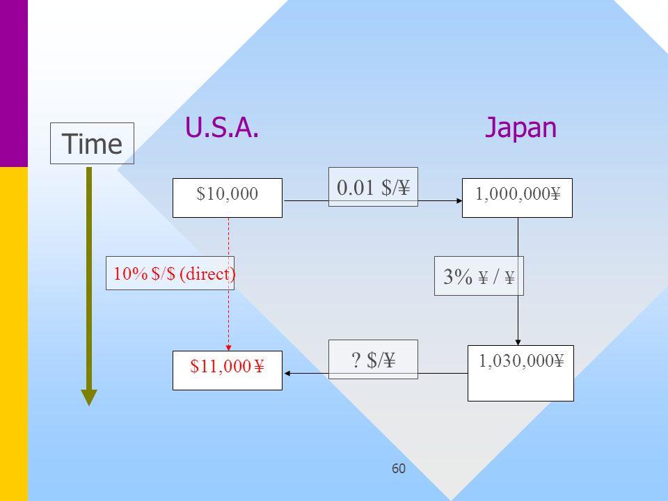 60 $10,000 $11,000 ¥ 1,000,000¥ 1,030,000¥ Time 10% $/$ (direct) 0.01 $/¥ 3% ¥ / ¥ ? $/¥ U.S.A.Japan