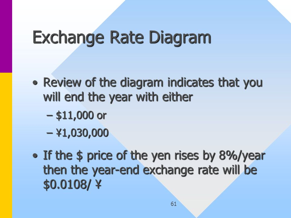 61 Exchange Rate Diagram Review of the diagram indicates that you will end the year with eitherReview of the diagram indicates that you will end the y