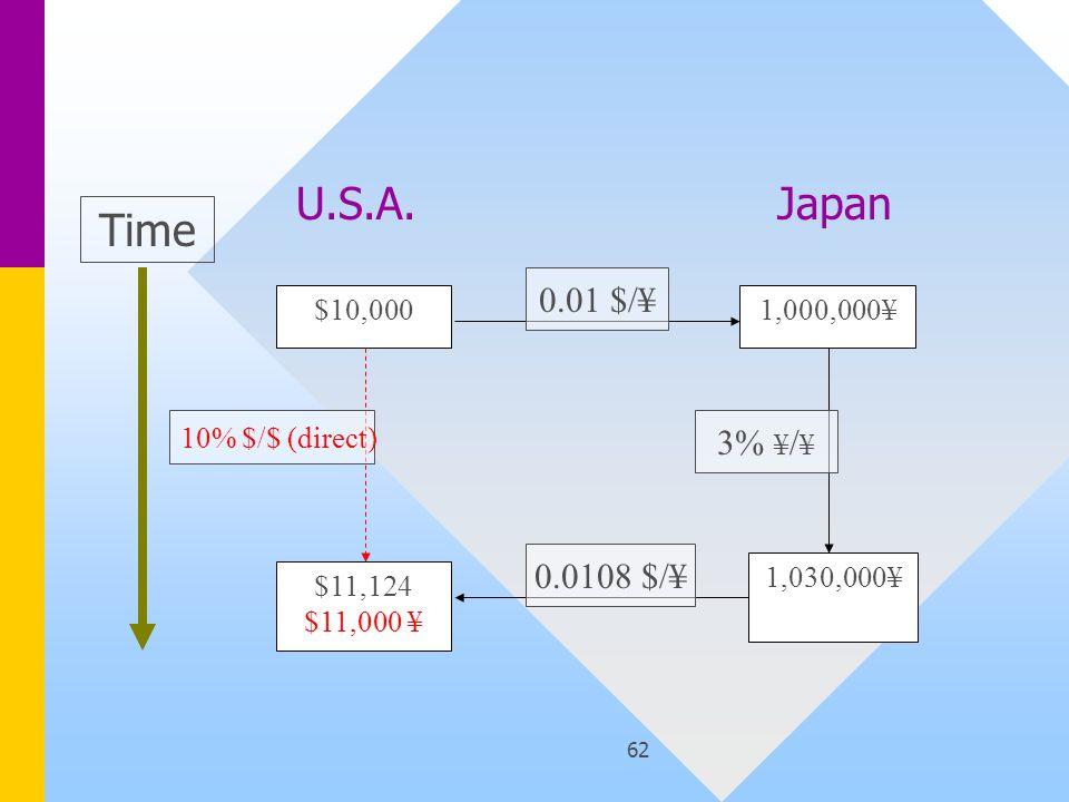 62 $10,000 $11,124 $11,000 ¥ 1,000,000¥ 1,030,000¥ Time 10% $/$ (direct) 0.01 $/¥ 3% ¥ / ¥ 0.0108 $/¥ U.S.A.Japan