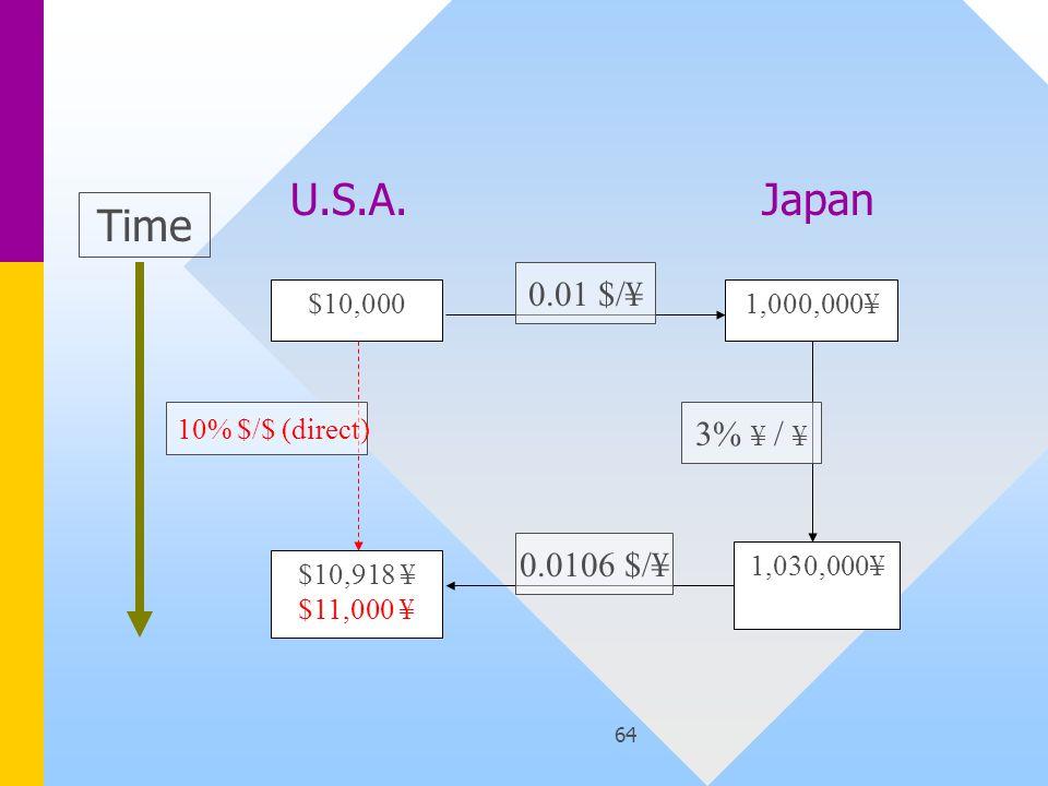 64 $10,000 $10,918 ¥ $11,000 ¥ 1,000,000¥ 1,030,000¥ Time 10% $/$ (direct) 0.01 $/¥ 3% ¥ / ¥ 0.0106 $/¥ U.S.A.Japan