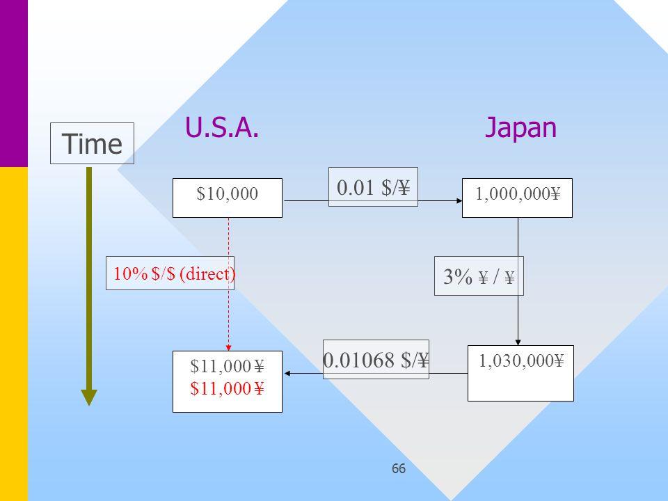 66 $10,000 $11,000 ¥ 1,000,000¥ 1,030,000¥ Time 10% $/$ (direct) 0.01 $/¥ 3% ¥ / ¥ 0.01068 $/¥ U.S.A.Japan