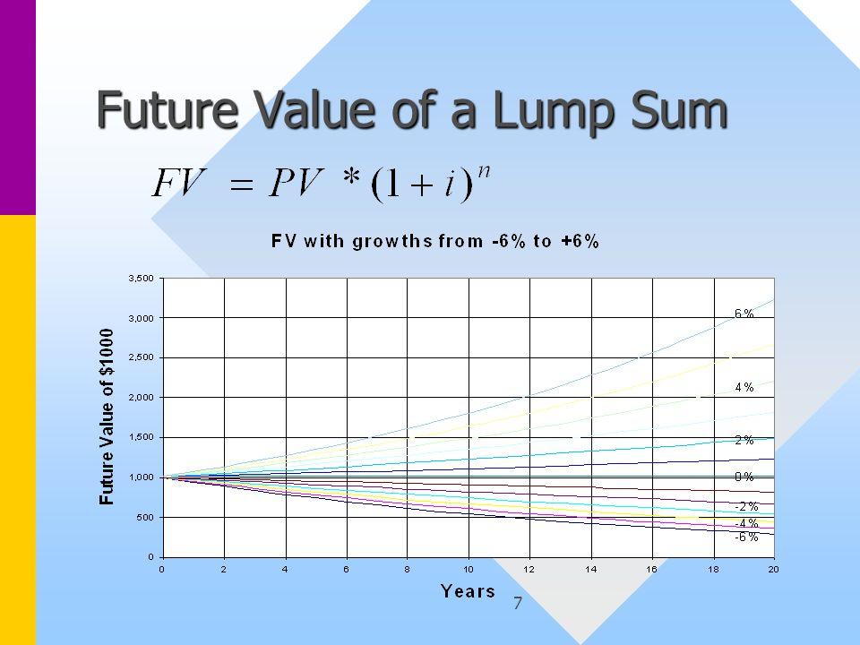 7 Future Value of a Lump Sum