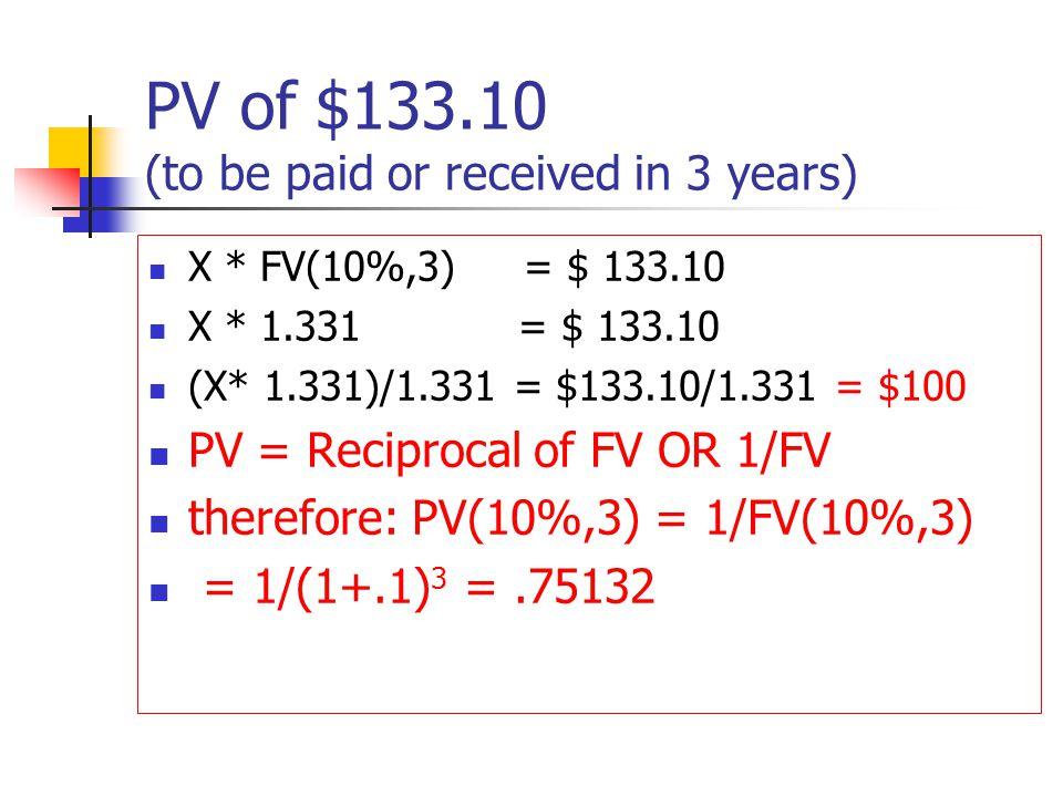 PV of $133.10 (to be paid or received in 3 years) X * FV(10%,3) = $ 133.10 X * 1.331 = $ 133.10 (X* 1.331)/1.331 = $133.10/1.331 = $100 PV = Reciproca