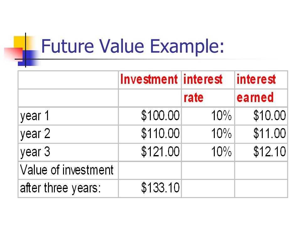 Future Value Example: