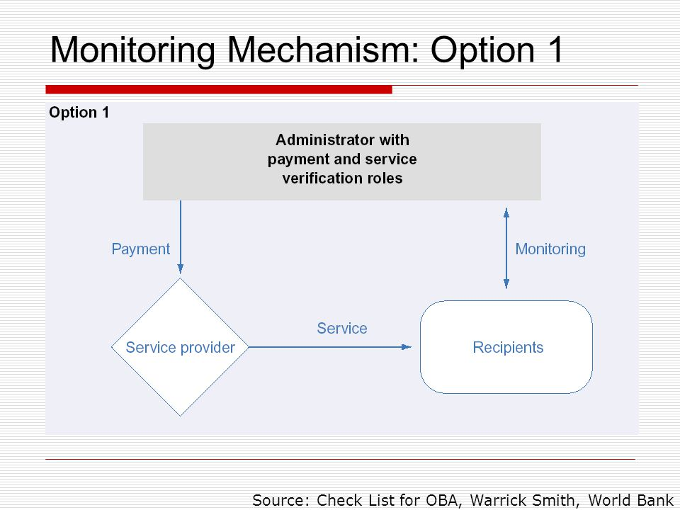 Monitoring Mechanism: Option 1 Source: Check List for OBA, Warrick Smith, World Bank