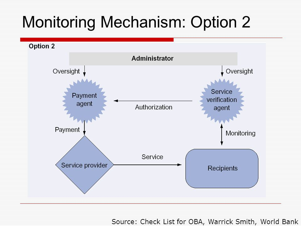 Monitoring Mechanism: Option 2 Source: Check List for OBA, Warrick Smith, World Bank