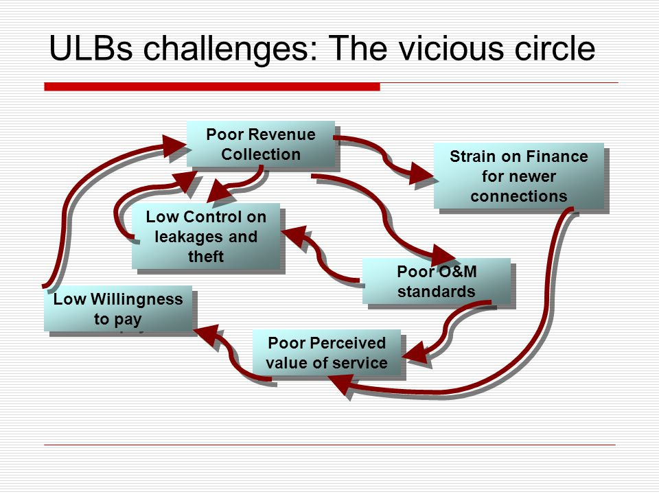 ULBs challenges: The vicious circle Poor Revenue Collection Poor O&M standards Poor Perceived value of service Low Willingness to pay Strain on Finance for newer connections Low Control on leakages and theft