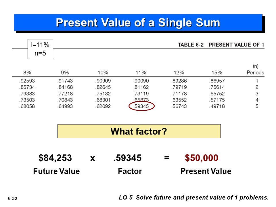 6-32 $84,253 Future ValueFactorPresent Value x.59345= $50,000 Present Value of a Single Sum What factor.