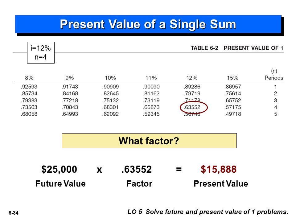 6-34 $25,000 Future ValueFactorPresent Value x.63552= $15,888 Present Value of a Single Sum What factor.