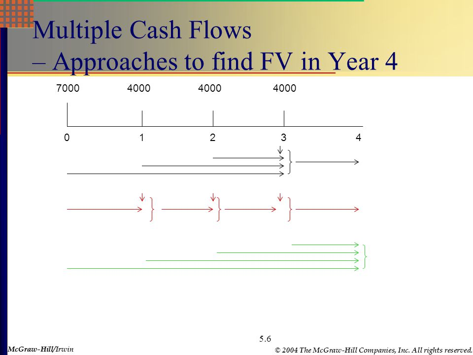 McGraw-Hill © 2004 The McGraw-Hill Companies, Inc. All rights reserved. McGraw-Hill/Irwin 5.6 Multiple Cash Flows – Approaches to find FV in Year 4 01