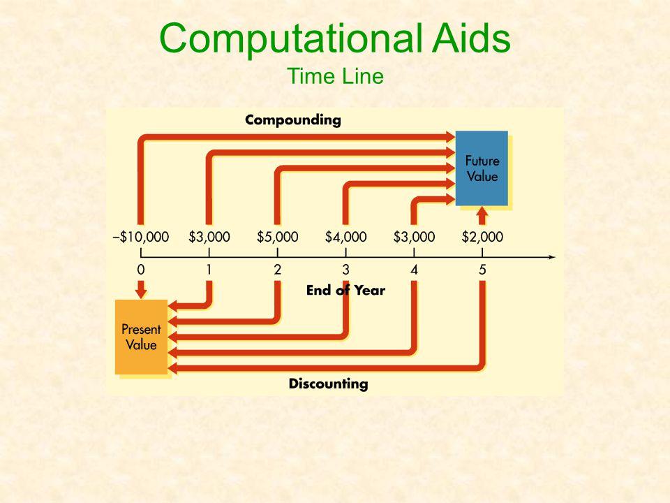 Computational Aids Financial Calculators