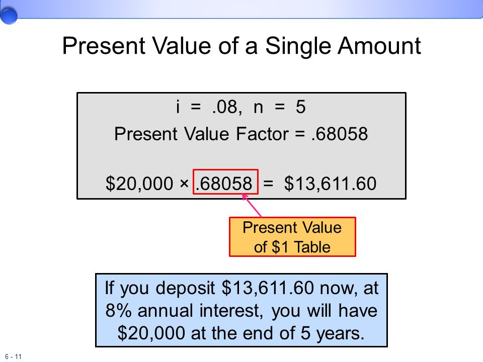 6 - 11 Present Value of a Single Amount i =.08, n = 5 Present Value Factor =.68058 $20,000 ×.68058 = $13,611.60 If you deposit $13,611.60 now, at 8% annual interest, you will have $20,000 at the end of 5 years.