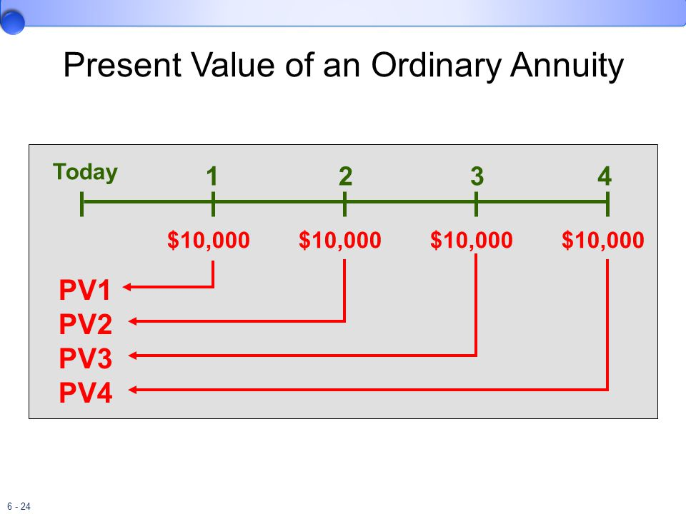 6 - 24 PV1 PV2 PV3 PV4 $10,000 1234 Today Present Value of an Ordinary Annuity