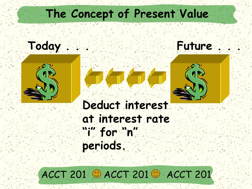 Today...Future... Deduct interest at interest rate i for n periods.