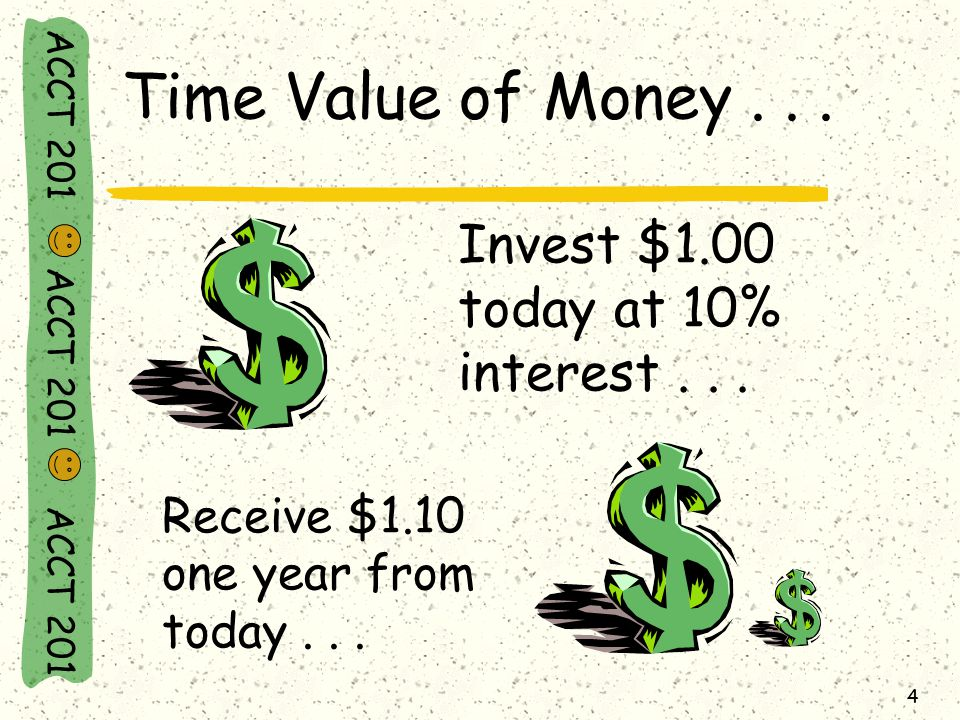 ACCT 201 ACCT 201 ACCT 201 4 Time Value of Money...
