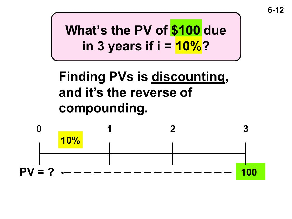 6-12 What's the PV of $100 due in 3 years if i = 10%.