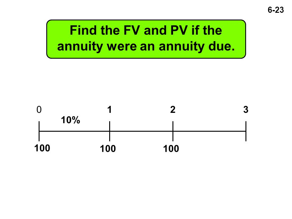 6-23 Find the FV and PV if the annuity were an annuity due. 100 0123 10% 100