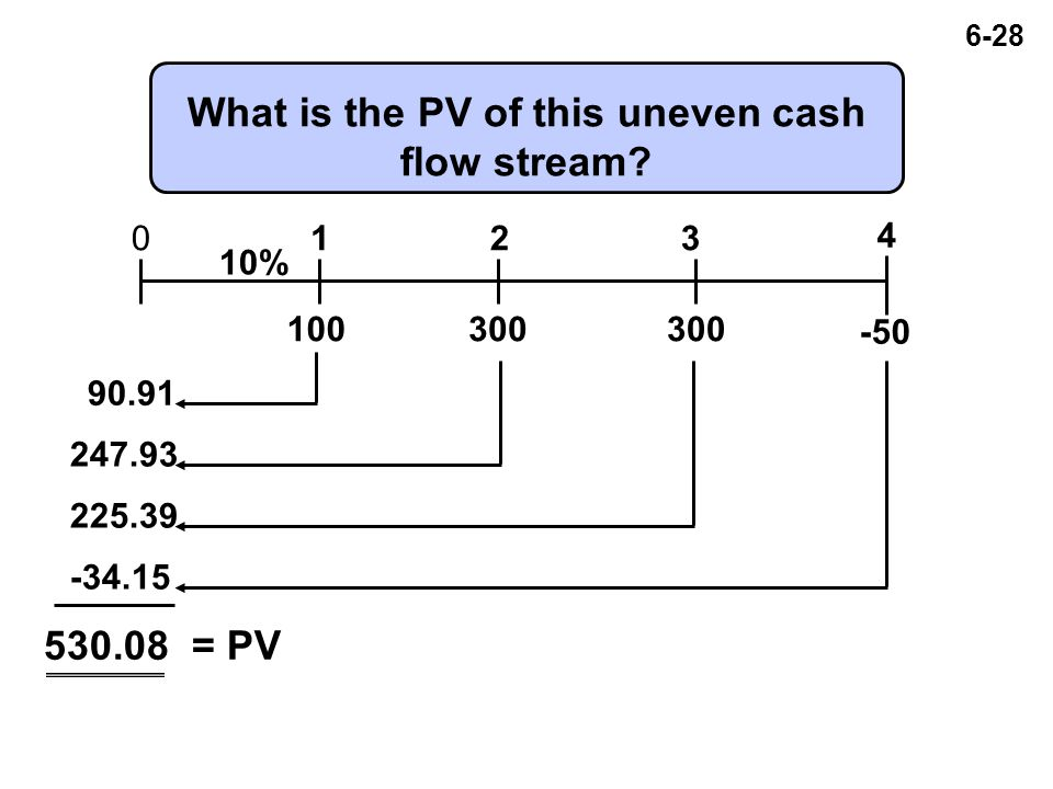 6-28 What is the PV of this uneven cash flow stream.