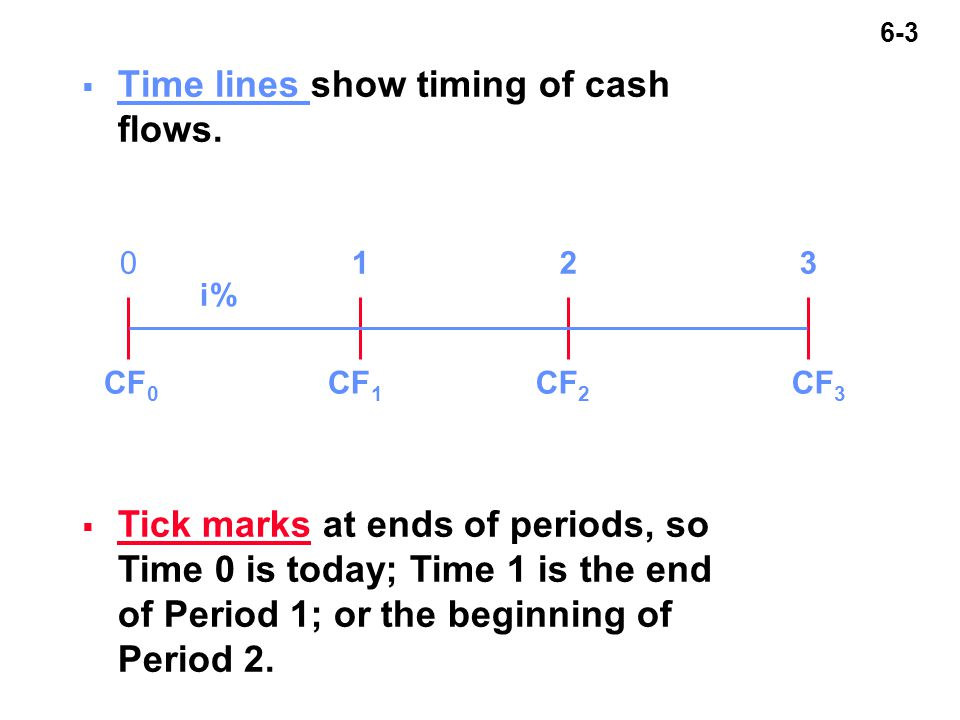 6-3  Time lines show timing of cash flows.