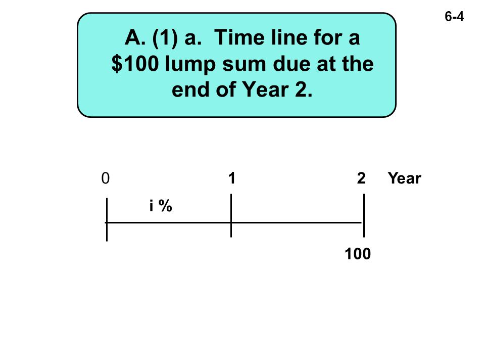 6-4 A. (1) a. Time line for a $100 lump sum due at the end of Year 2. 100 012 Year i %