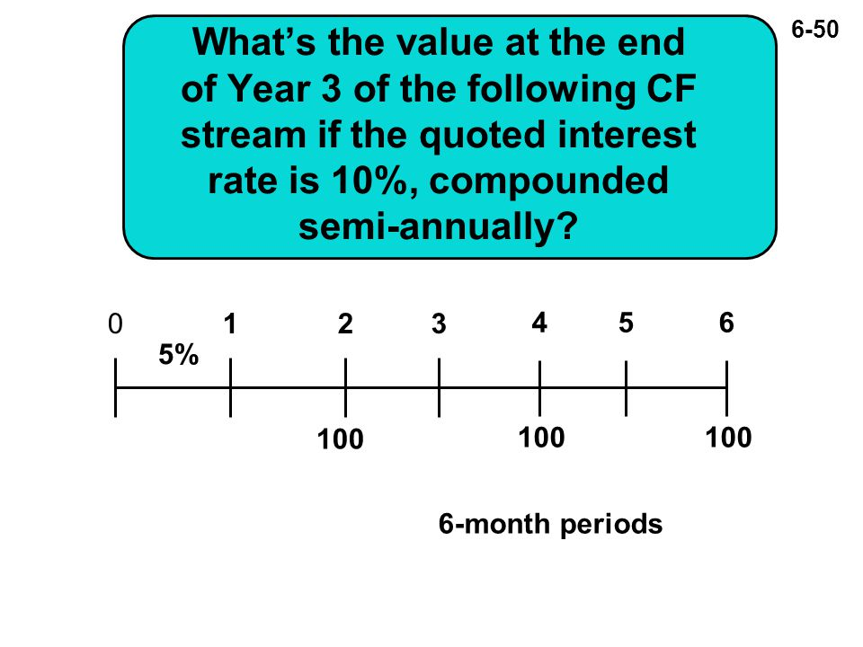 6-50 What's the value at the end of Year 3 of the following CF stream if the quoted interest rate is 10%, compounded semi-annually.