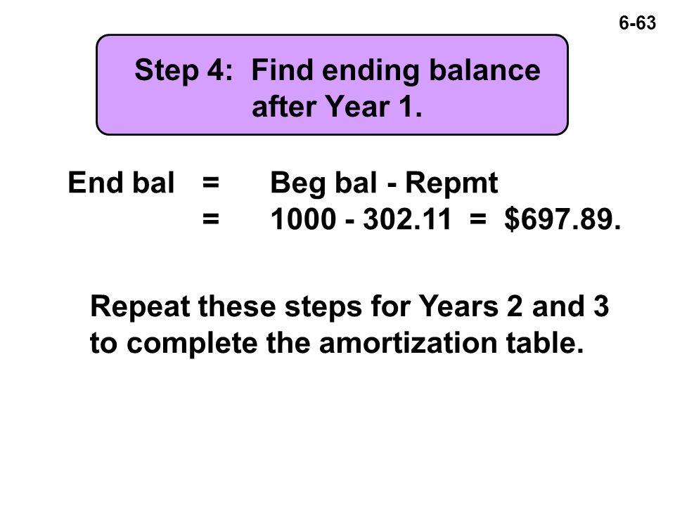 6-63 Step 4: Find ending balance after Year 1. End bal=Beg bal - Repmt =1000 - 302.11 = $697.89.