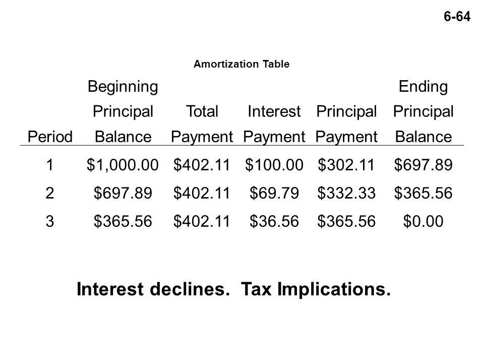 6-64 Amortization Table BeginningEnding PrincipalTotalInterestPrincipal PeriodBalancePayment Balance 1$1,000.00$402.11$100.00$302.11$697.89 2 $402.11$69.79$332.33$365.56 3 $402.11$36.56$365.56$0.00 Interest declines.