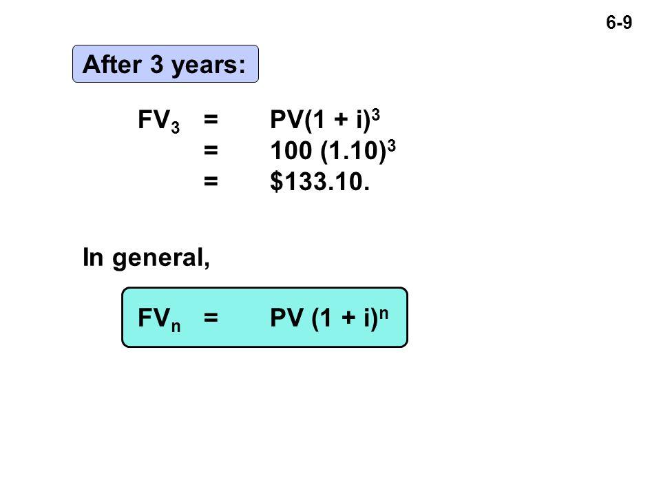 6-9 After 3 years: FV 3 =PV(1 + i) 3 =100 (1.10) 3 =$133.10. In general, FV n =PV (1 + i) n