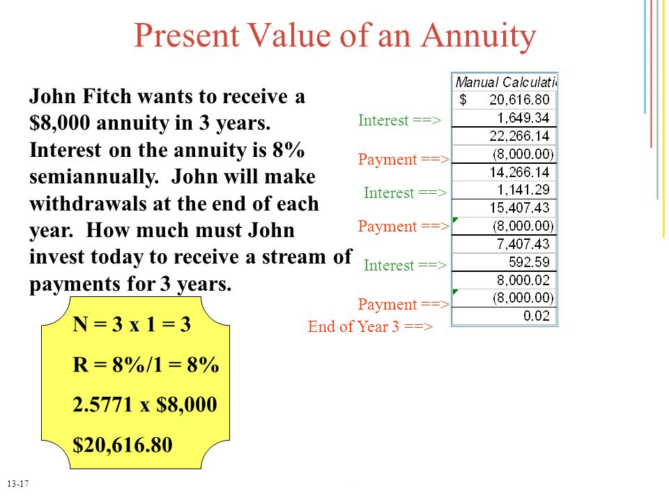 13-17 Present Value of an Annuity John Fitch wants to receive a $8,000 annuity in 3 years.