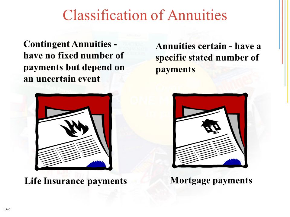 13-6 Classification of Annuities Contingent Annuities - have no fixed number of payments but depend on an uncertain event Annuities certain - have a specific stated number of payments Life Insurance payments Mortgage payments